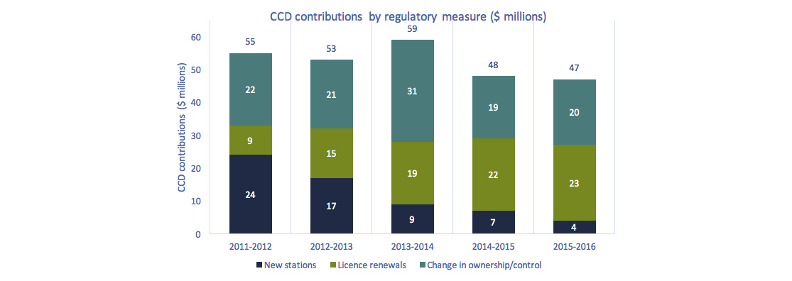 Stacked bar chart of Figure 4.1.18: CCD contributions by regulatory measure ($ millions)
