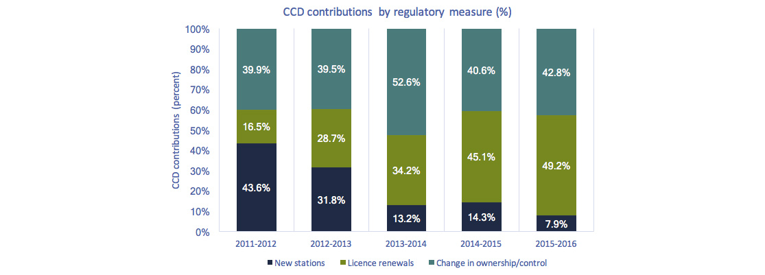 Stacked bar chart of Figure 4.1.19: CCD contributions by regulatory measure (percentage)