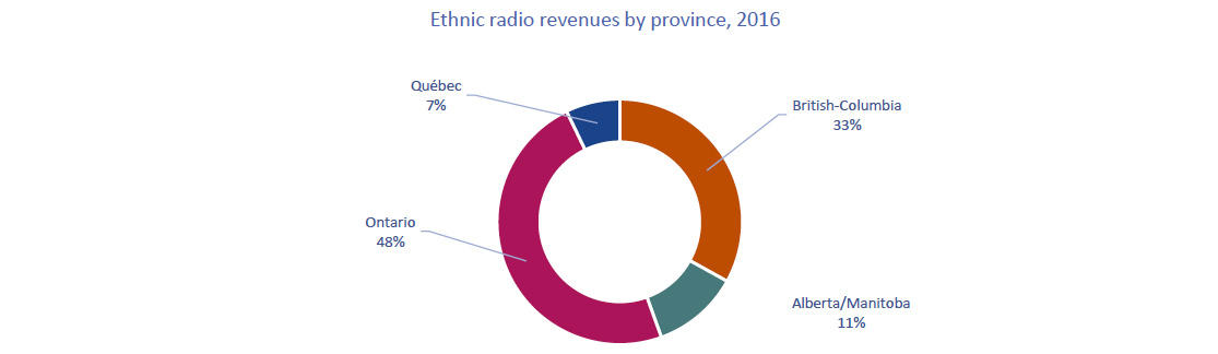 Circular chart of Figure 4.1.1: Revenues ($ millions) of ethnic commercial radio stations, by province