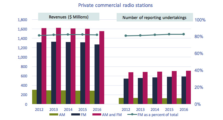 Line clustered-column on 2 axes chart of Figure 4.1.2: Revenues of private commercial radio stations and number of reporting undertakings