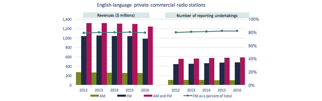 Line clustered-column on 2 axes chart of Figure 4.1.3: Revenues of English-language private commercial radio stations and number of reporting undertakings