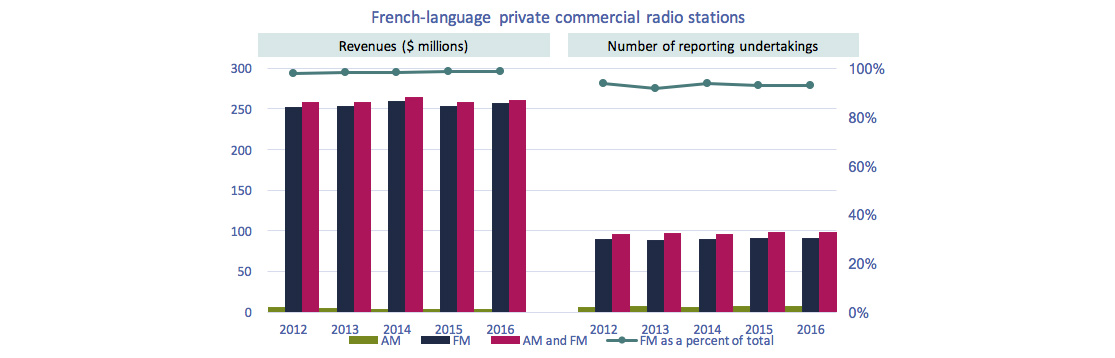 Line clustered-column on 2 axes chart of Figure 4.1.4: Revenues of French-language private commercial radio stations and number of reporting undertakings