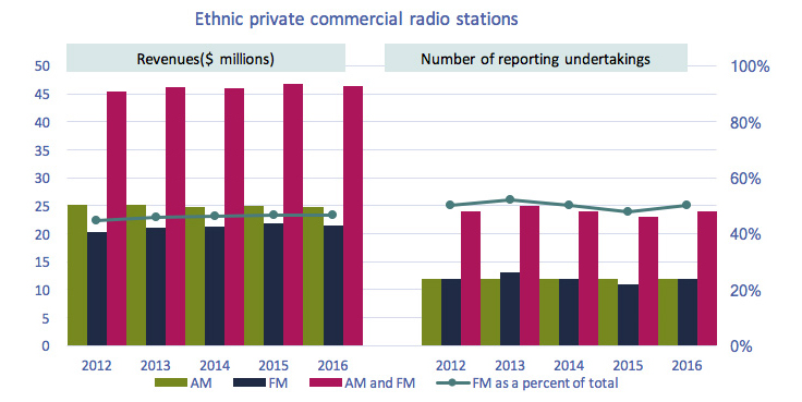 Line clustered-column on 2 axes chart of Figure 4.1.5: Revenues of Ethnic private commercial radio stations and number of reporting undertakings