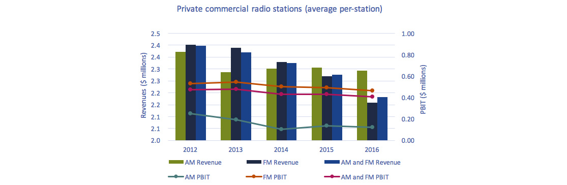 Line clustered-column on 2 axes chart of Figure 4.1.6: Average per-station annual revenues and PBIT of private commercial radio stations