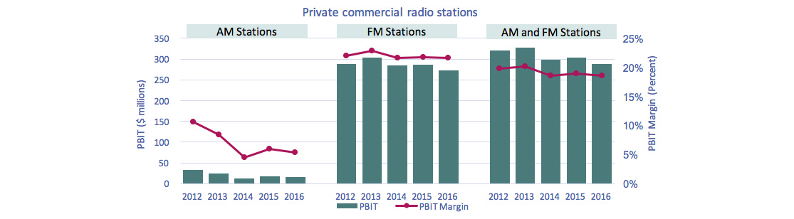 Line clustered-column on 2 axes chart of Figure 4.1.7: PBIT and PBIT margins of private commercial radio stations