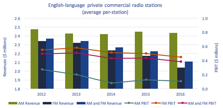 Line clustered-column on 2 axes chart of Figure 4.1.8: Average annual revenues and PBIT per station of English-language private commercial radio stations