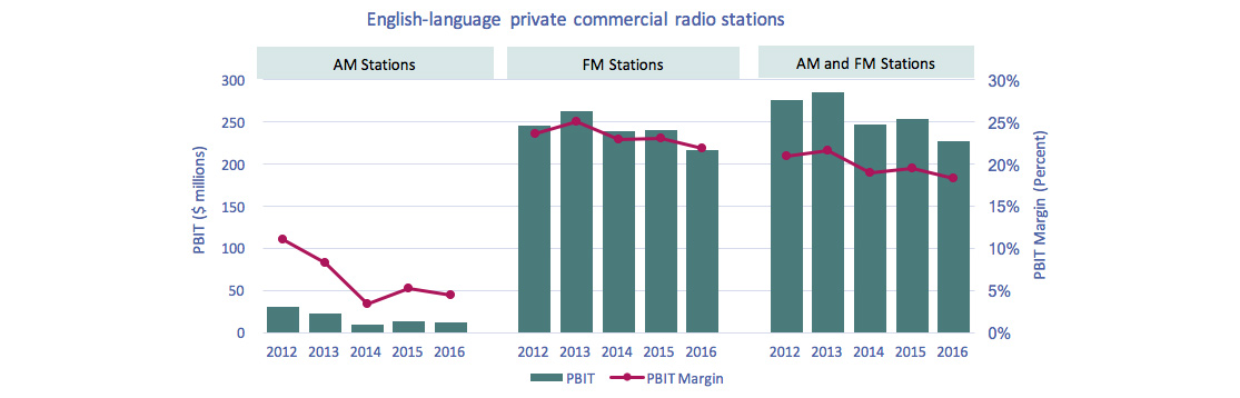 Line clustered-column on 2 axes chart of Figure 4.1.9: PBIT and PBIT margin of English-language private commercial radio stations