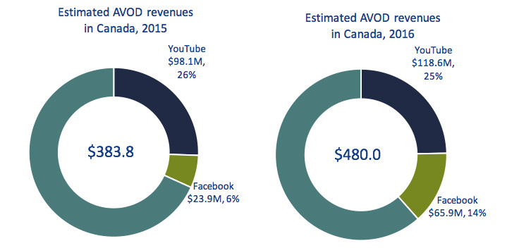 Circular chart of Figure 4.2.10: Estimated AVOD revenues of Facebook and YouTube in Canada ($ millions)