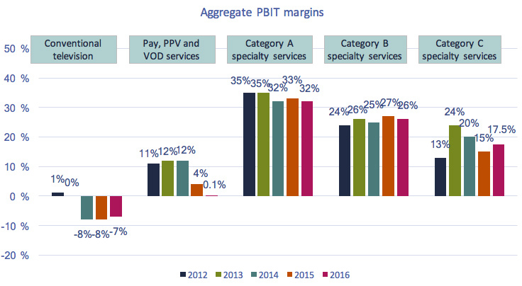 Column chart of Figure 4.2.11: Aggregate PBIT margins for private conventional television and discretionary services