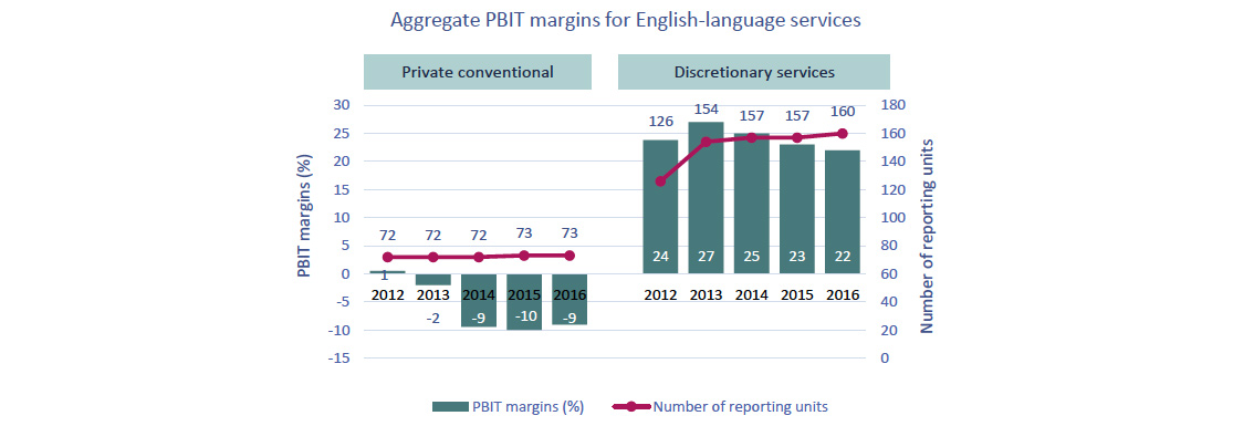 Line-column chart of Figure 4.2.12: Aggregate PBIT margins for English-language private conventional television and discretionary services