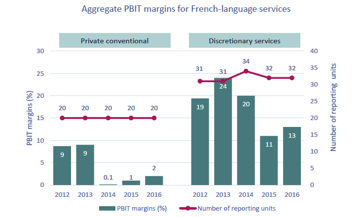 Line-column chart of Figure 4.2.13: Aggregate PBIT margins for French-language private conventional television and discretionary services
