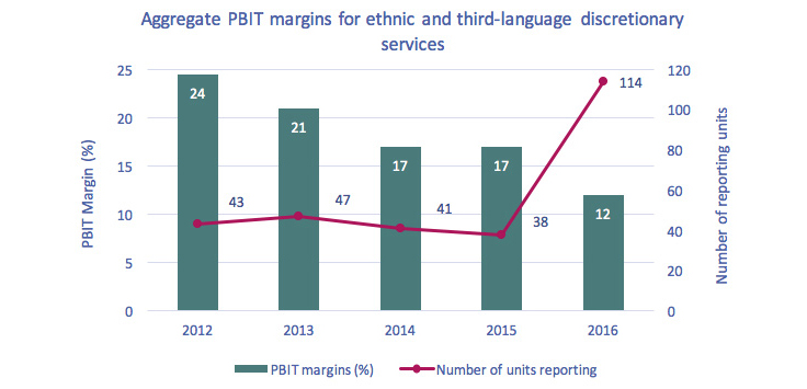 Line chart of Figure 4.2.14: Aggregate PBIT margins for ethnic and third-language discretionary services