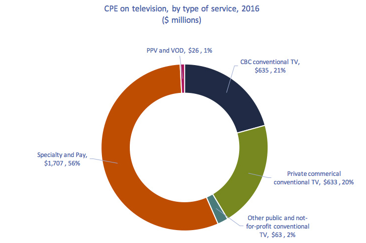 Circularchart of Figure 4.2.17: CPE on television, by type of service, 2016 ($ millions)