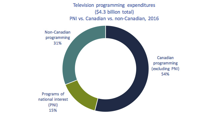Circularchart of Figure 4.2.18: Television programming expenditures ($4.3 billion total), PNI vs. Canadian vs. non-Canadian, 2016