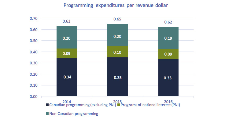 Stacked bar chart of Figure 4.2.19: Programming expenditures per revenue dollar