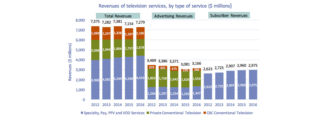Stacked clustered column chart of Figure 4.2.1: Revenues of television services, by type of service ($ millions)