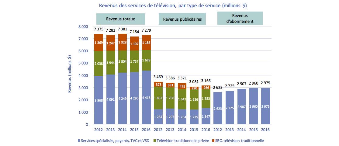 Graphique à histogrammes groupés et empilés de Graphique 4.2.1 : Revenus des services de télévision, par type de service (million $)