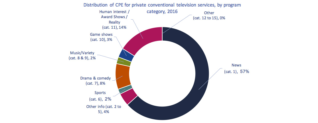 Circular chart of Figure 4.2.20: Distribution of CPE for private conventional television services, by program category, 2016
