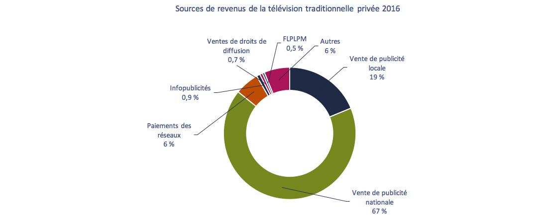 Graphique circulaire de Graphique 4.2.2: Sources de revenus de la télévision traditionnelle privée (%), 2016
