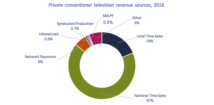 Circular chart of Figure 4.2.2: Private conventional television revenue sources (%), 2016