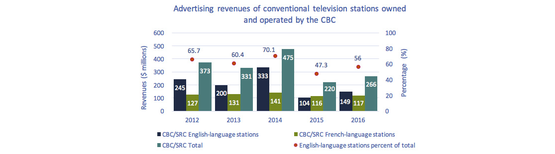 Line clustered-column on 2 axes chart of Figure 4.2.3: Advertising revenues of conventional television stations owned and operated by the CBC