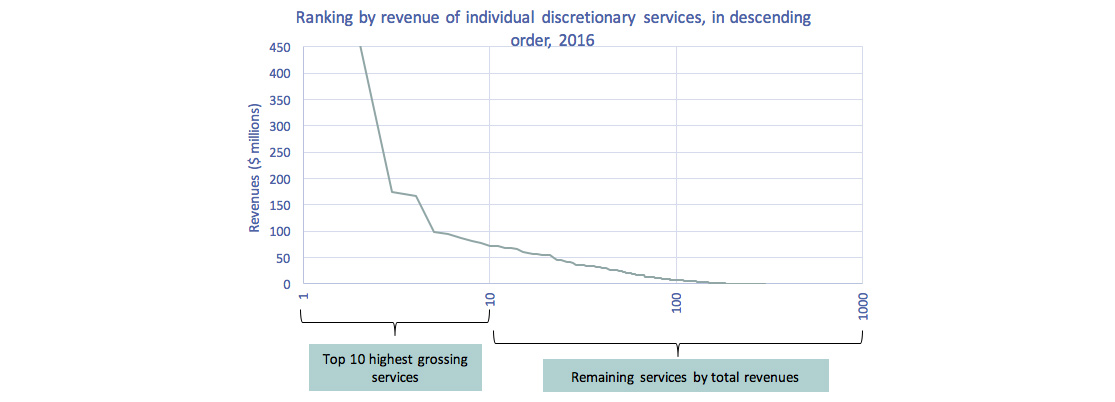 Line chart of Figure 4.2.4: Ranking by revenue of individual discretionary services, in descending order, 2016.