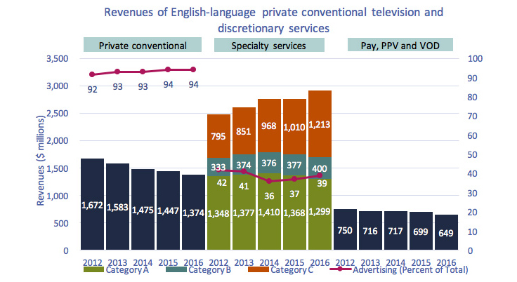 Line chart of Figure 4.2.5: Revenues of English-language private conventional television and discretionary services
