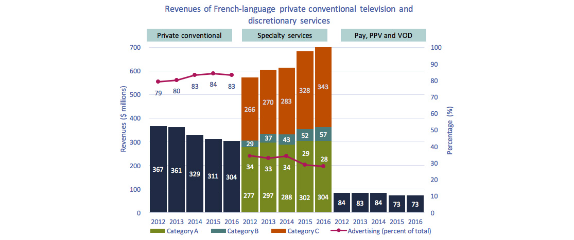 Line and barcombo chart ofFigure 4.2.6: Revenues of French-language private conventional television and discretionary services