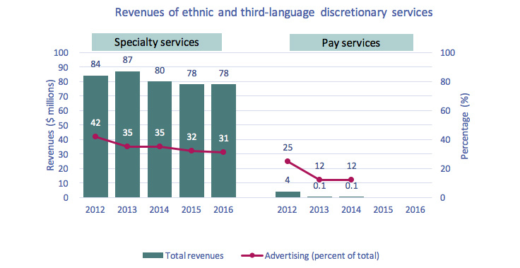 Line chart of Figure 4.2.7: Revenues of ethnic and third-language discretionary services