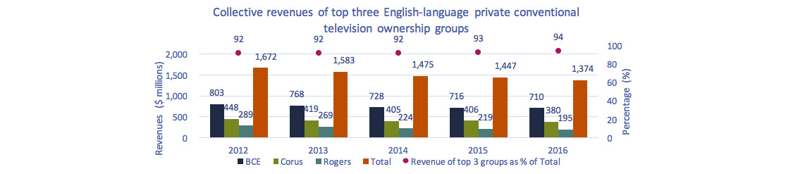 Line chart of Figure 4.2.8: Collective revenues of top three English-language private conventional television ownership groups