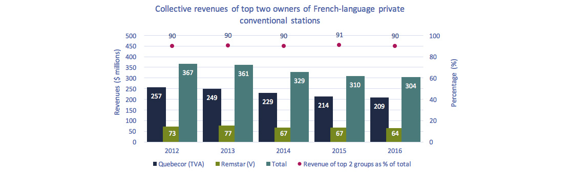 Line chart of Figure 4.2.9: Collective revenues of top two French-language private conventional television ownership groups