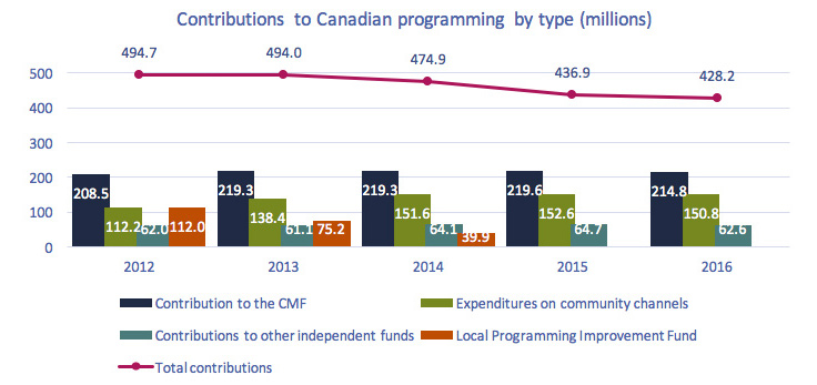 Line clustered-column on 2 axes chart of Figure 4.3.10 : Contributions to Canadian programming by type ($ millions)