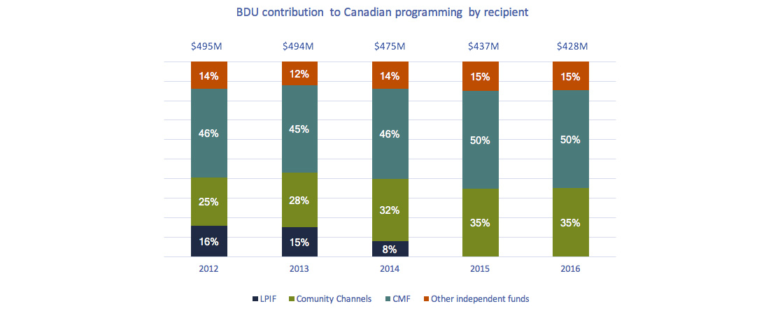 Stacked bar chart of Figure 4.3.11: BDU contributions to Canadian programming by recipient