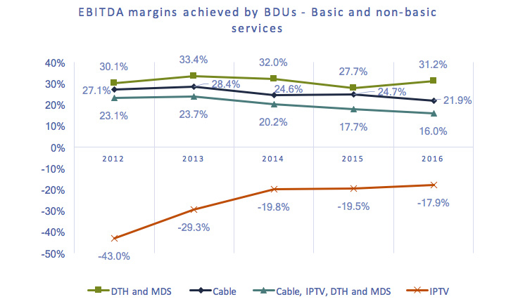 Line chart of Figure 4.3.1: EBITDA margins achieved by BDUs - Basic and non-basic services