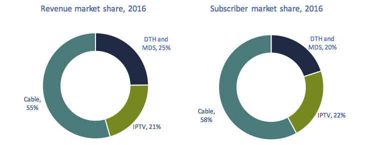 Circular chart of Figure 4.3.4: Percent Percentage of revenues and subscribers by type of distribution platform, 2016
