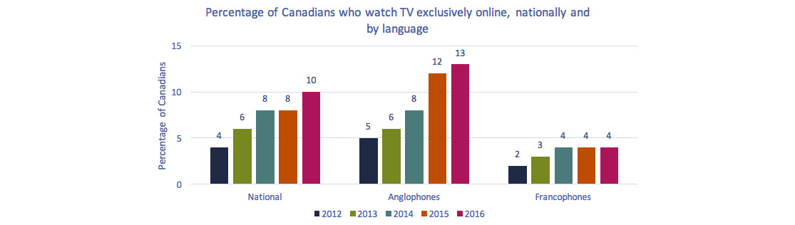 Bar chart of Figure 4.3.5: Percentage of Canadians who watch TV exclusively online, nationally and by language