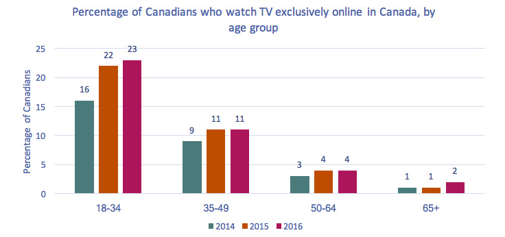 Horizontal bar chart of Figure 4.3.6: Percentage of Canadians who watch TV exclusively online in Canada, by age group