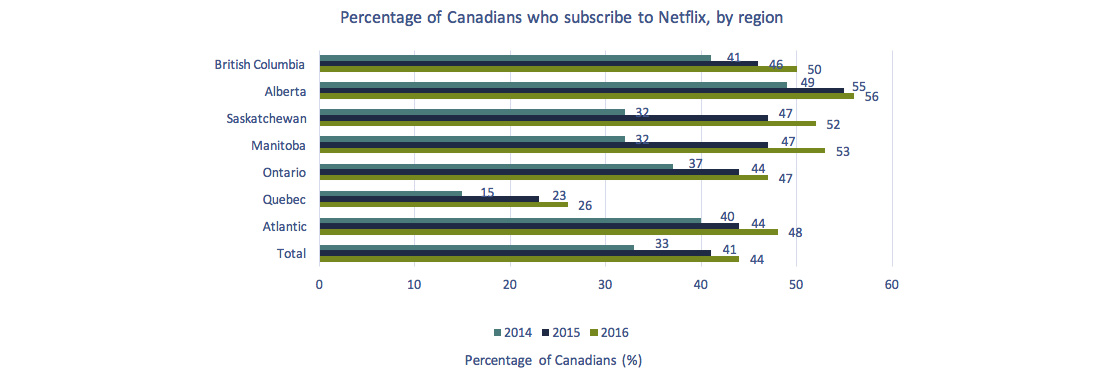 Horizontal bar chart of Figure 4.3.7: Percentage of Canadians who subscribed to Netflix, by region