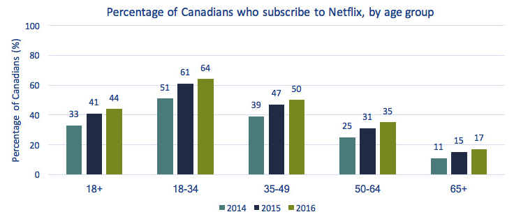 Bar chart of Figure 4.3.8: Percentage of Canadians who subscribe to Netflix, by age group