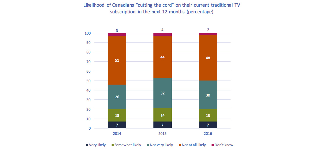 "Stacked bar chart of Figure 4.3.9: Likelihood of Canadians ""cutting the cord"" on their current traditional TV subscription in the next 12 months (percentage)"