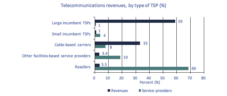 Bar chart of Figure 5.0.1: Distribution of telecommunications revenues, by type of TSP, 2016
