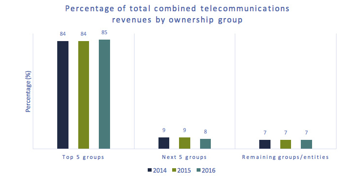 Bar chart of Figure 5.0.2: Percentage of total telecommunications revenues by ownership group (%)