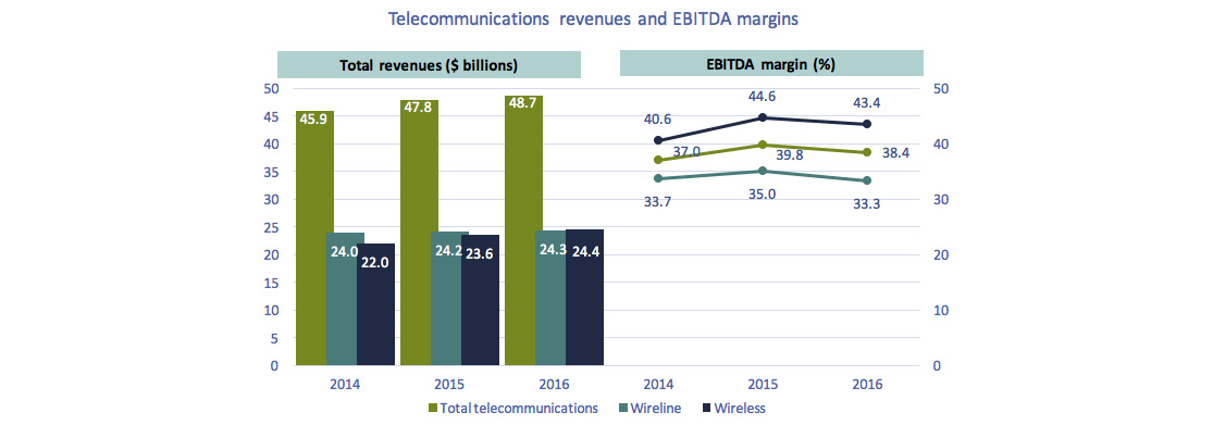 Line chart of Figure 5.0.3: Telecommunications revenues and EBITDA margins.