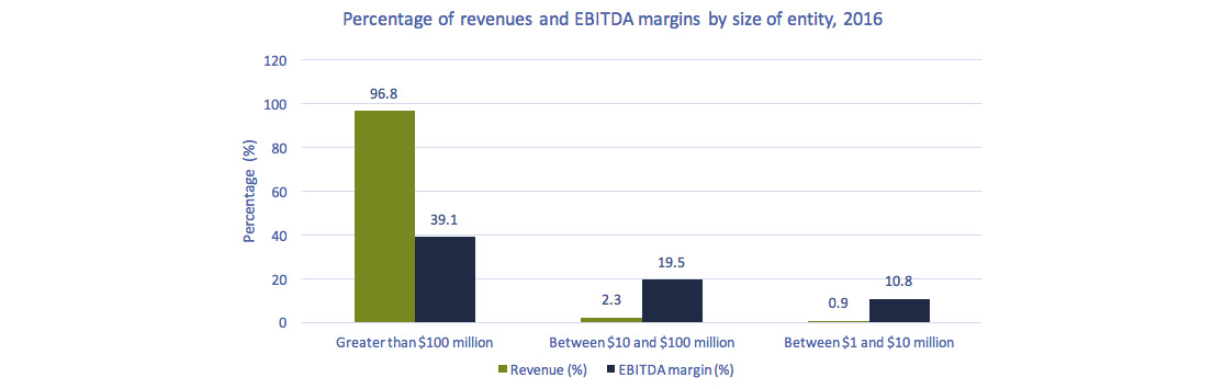 Bar chart of Figure 5.0.4: Percentage of total revenues by size of entity and their respective EBITDA margins, 2016