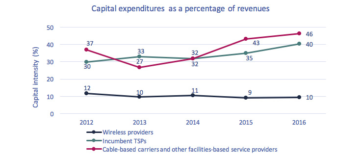 Line chart of Figure 5.0.5: Telecommunications capital expenditures as a percentage of revenues, by type of TSP