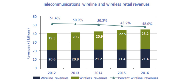 Line chart of Figure 5.1.1: Telecommunications wireline and wireless retail revenues