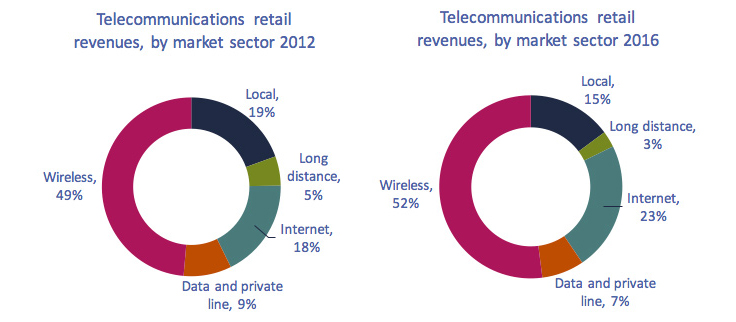 Circularcharts of Figure 5.1.2: Distribution of telecommunications revenues, by market sector