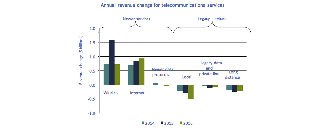 Clustered column chart of Figure 5.1.3: Annual revenue change for newer and legacy telecommunications services, by technology