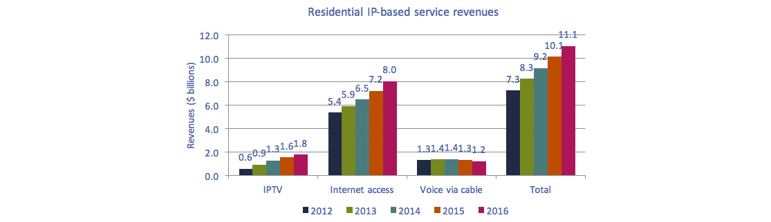 Bar chart of Figure 5.1.4: Residential IP-based service revenues