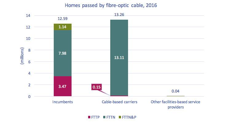 Stacked bar chart of Figure 5.1.5: Homes passed by fibre-optic cable, 2016